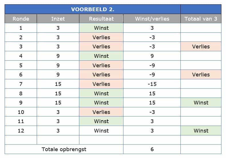 Hollandish systeem voorbeeld roulette