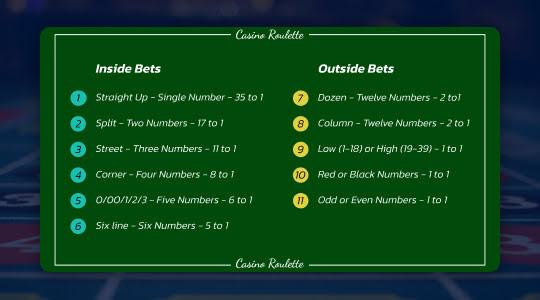 Lijst met roulette regels (inside en outside bets)