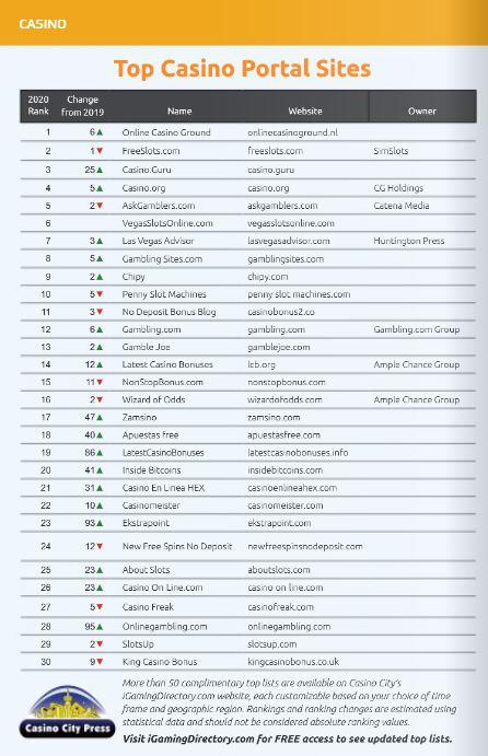 Top Casino Portal Sites OnlineCasinoGround number 1